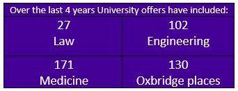 University offers last 4 yrs 2020